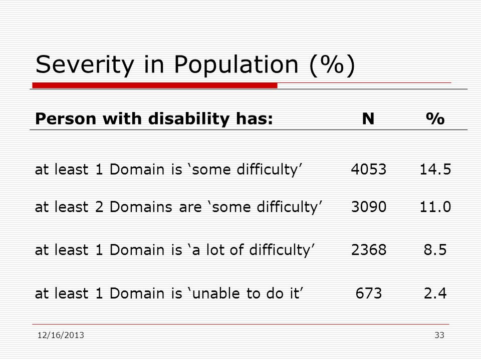 Severity in Population (%)