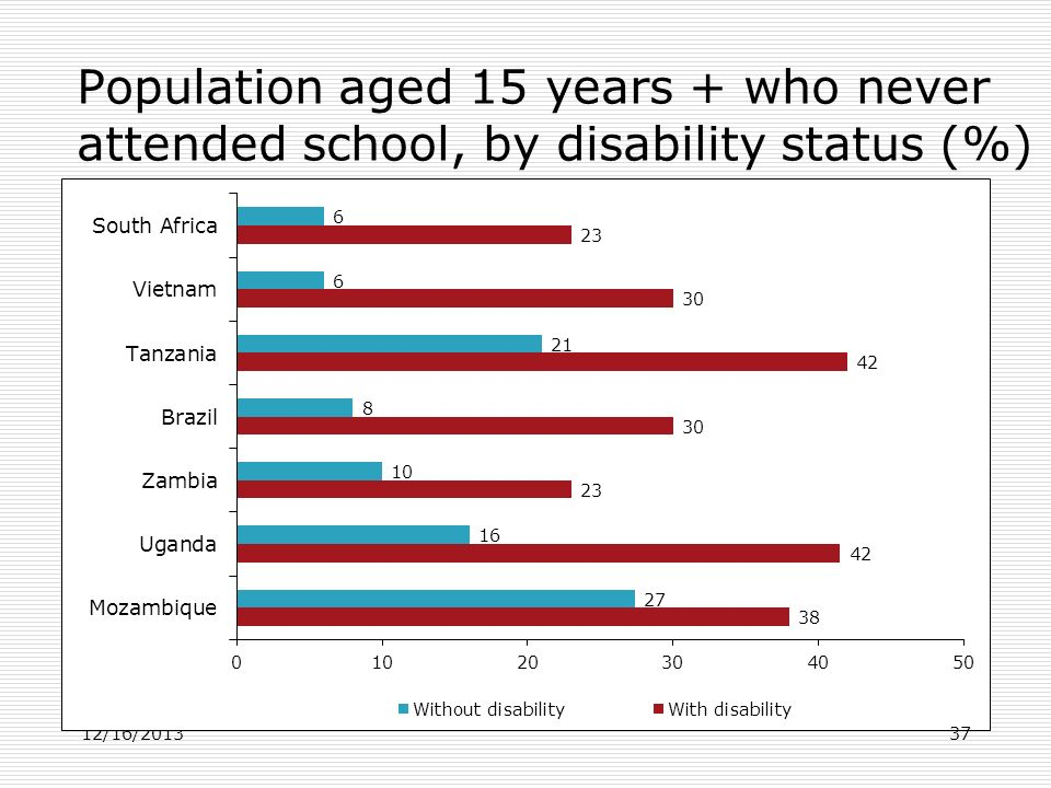 Population aged 15 years + who never attended school, by disability status (%)