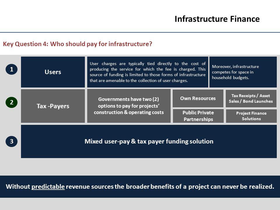 Infrastructure Finance - ppt video online download