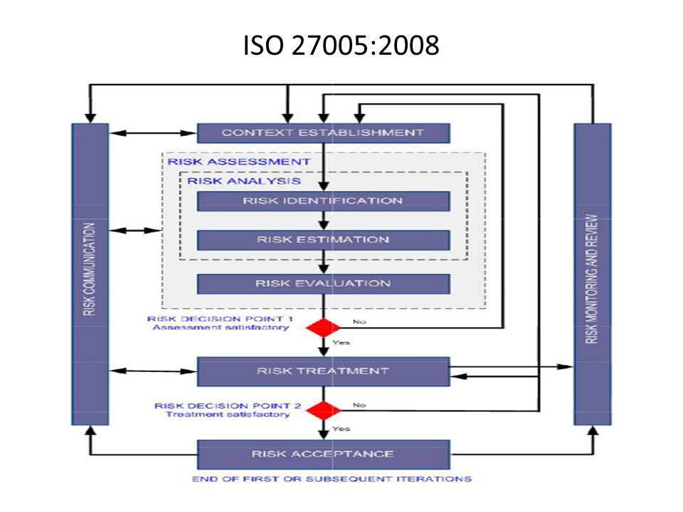iso 27005 risk assessment methodology