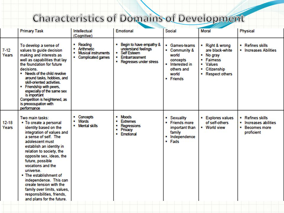 Characteristics of Domains of Development