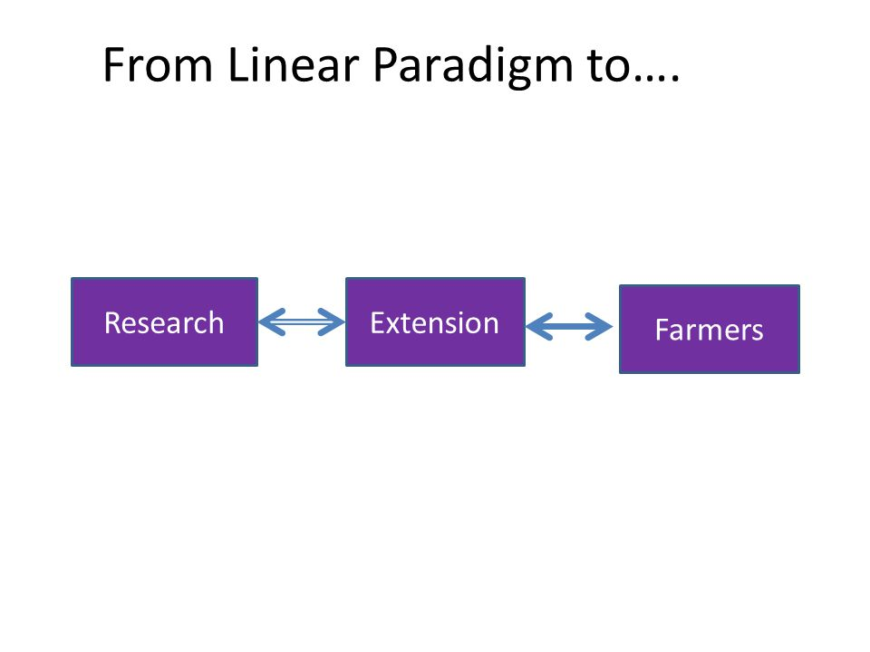 From Linear Paradigm to….