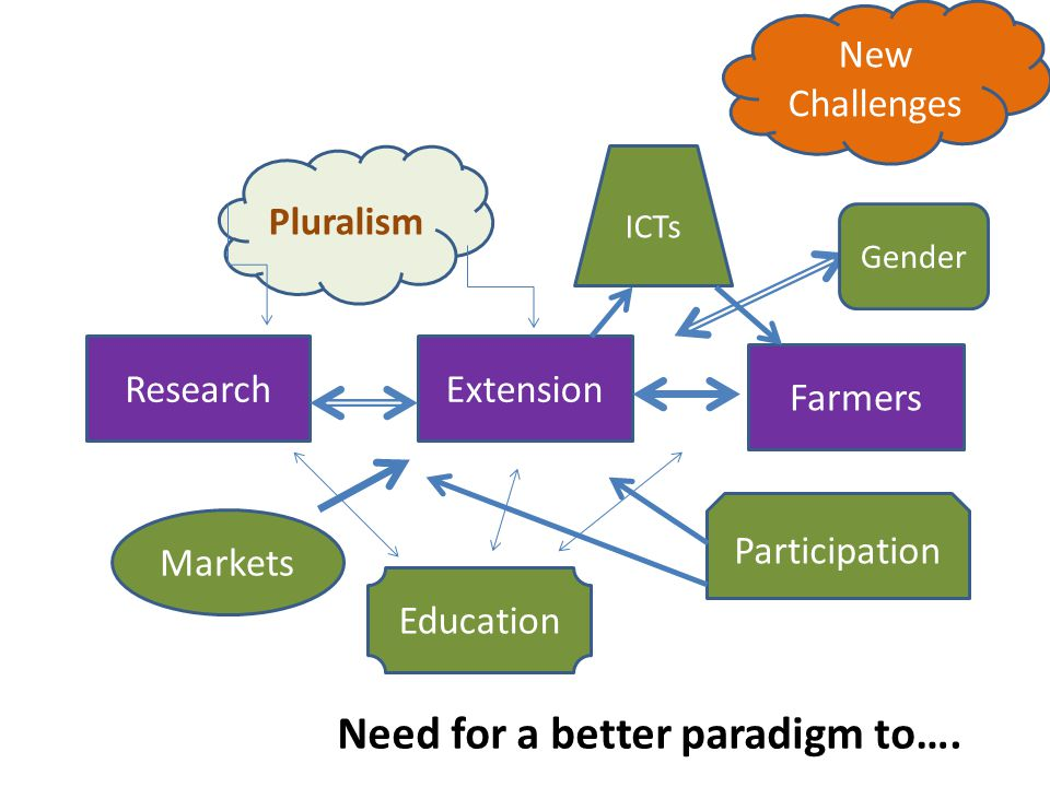 Need for a better paradigm to….