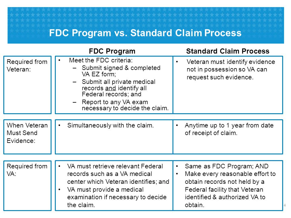Fully Developed Claim (FDC) Program: Procedures & Advantages - ppt