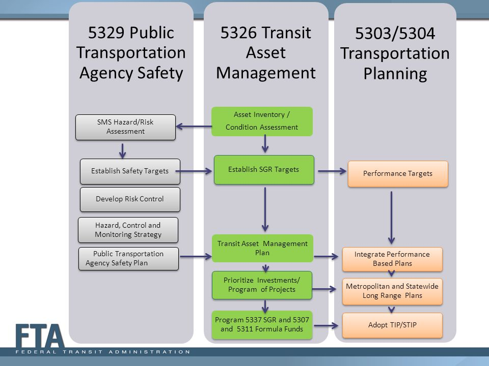 5329 Public Transportation Agency Safety 5326 Transit Asset Management