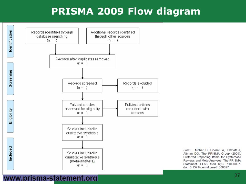 Reporting Systematic Reviews And Meta Analyses Prisma Ppt