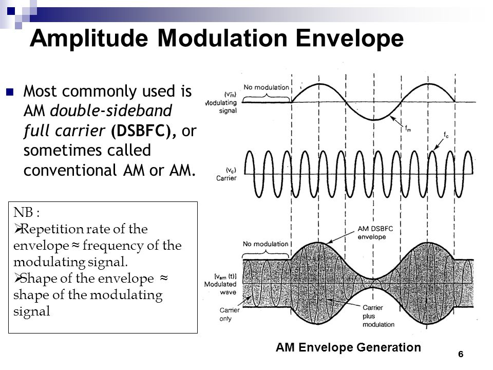 Amplitude Modulation Envelope