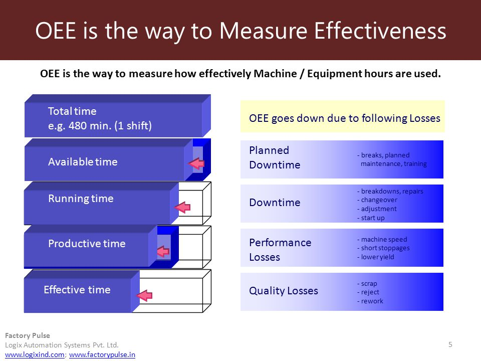 mechanism to measure the overall effectiveness A metric is a standard measure and reported to help manage a process and to assess performance in a particular area they are a foundation for assessing a process and the basis for any improvement metrics need to be consistent and reliable.