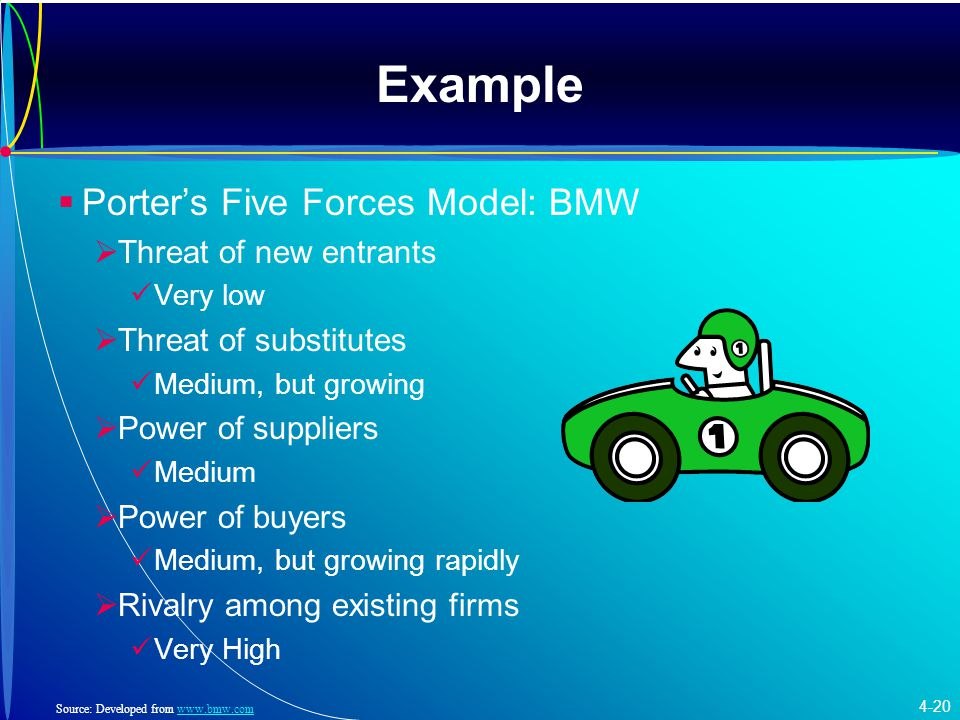 Example Porter's Five Forces Model: BMW Threat of new entrants