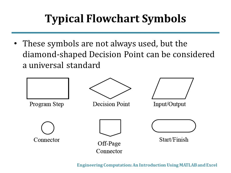 Loop symbol in flowchart choice image free symbol and sign meaning flow charts loop structures ppt video online download ccuart Gallery