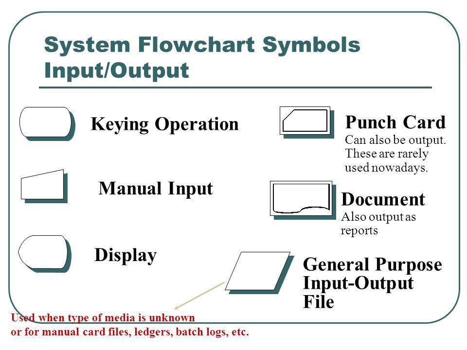 Document Flowcharts Source Wilkinson Ch Ppt Video Online Download