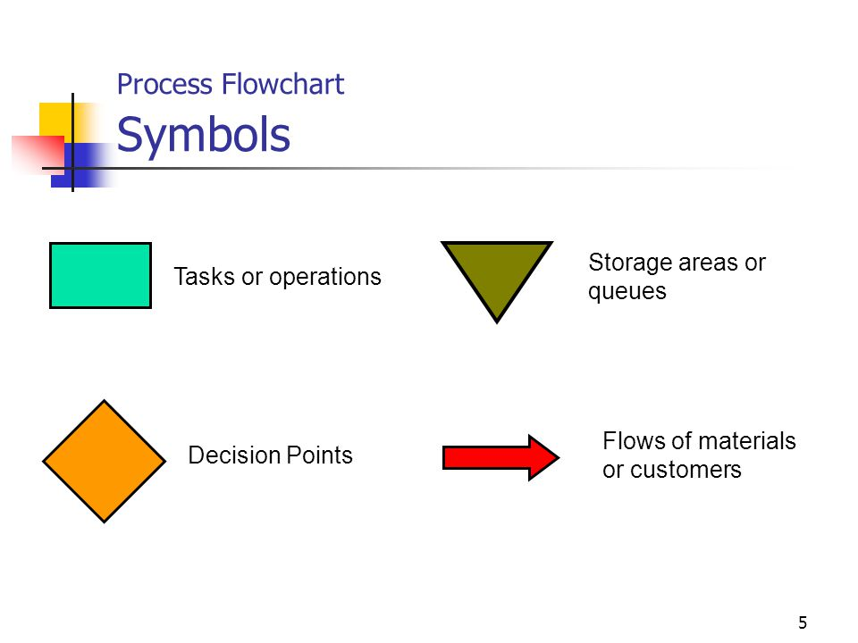 mba 8452 systems and operations management ppt video online download rh slideplayer com process flow chart operations management Process Flow Diagram Template