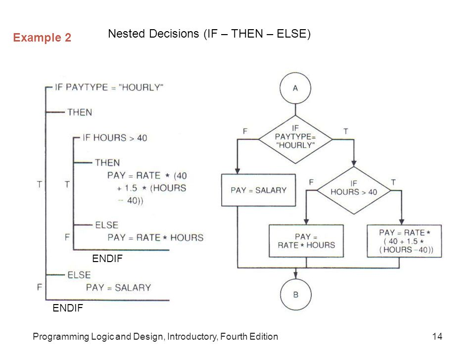 Nested Decisions (IF – THEN – ELSE) Example 2