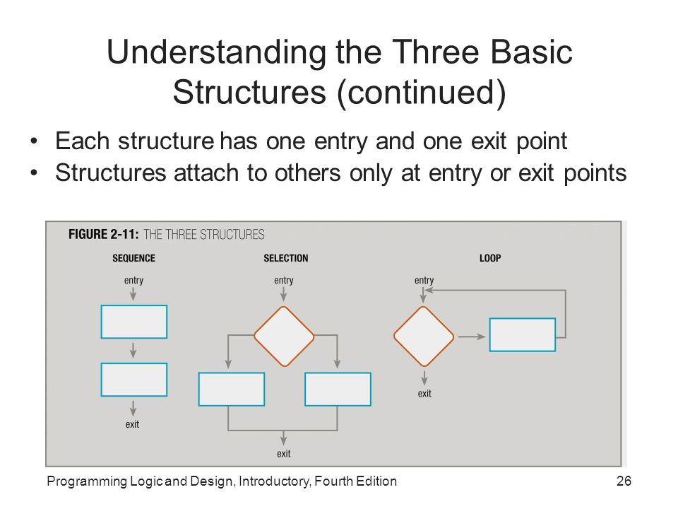 Understanding the Three Basic Structures (continued)