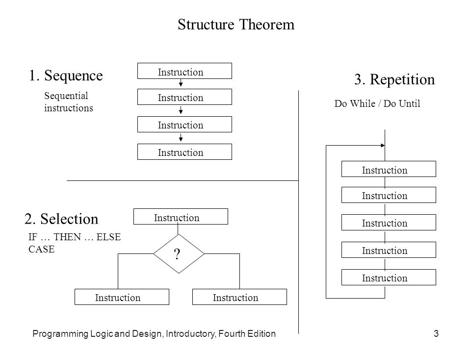 Structure Theorem 1. Sequence 3. Repetition 2. Selection Instruction