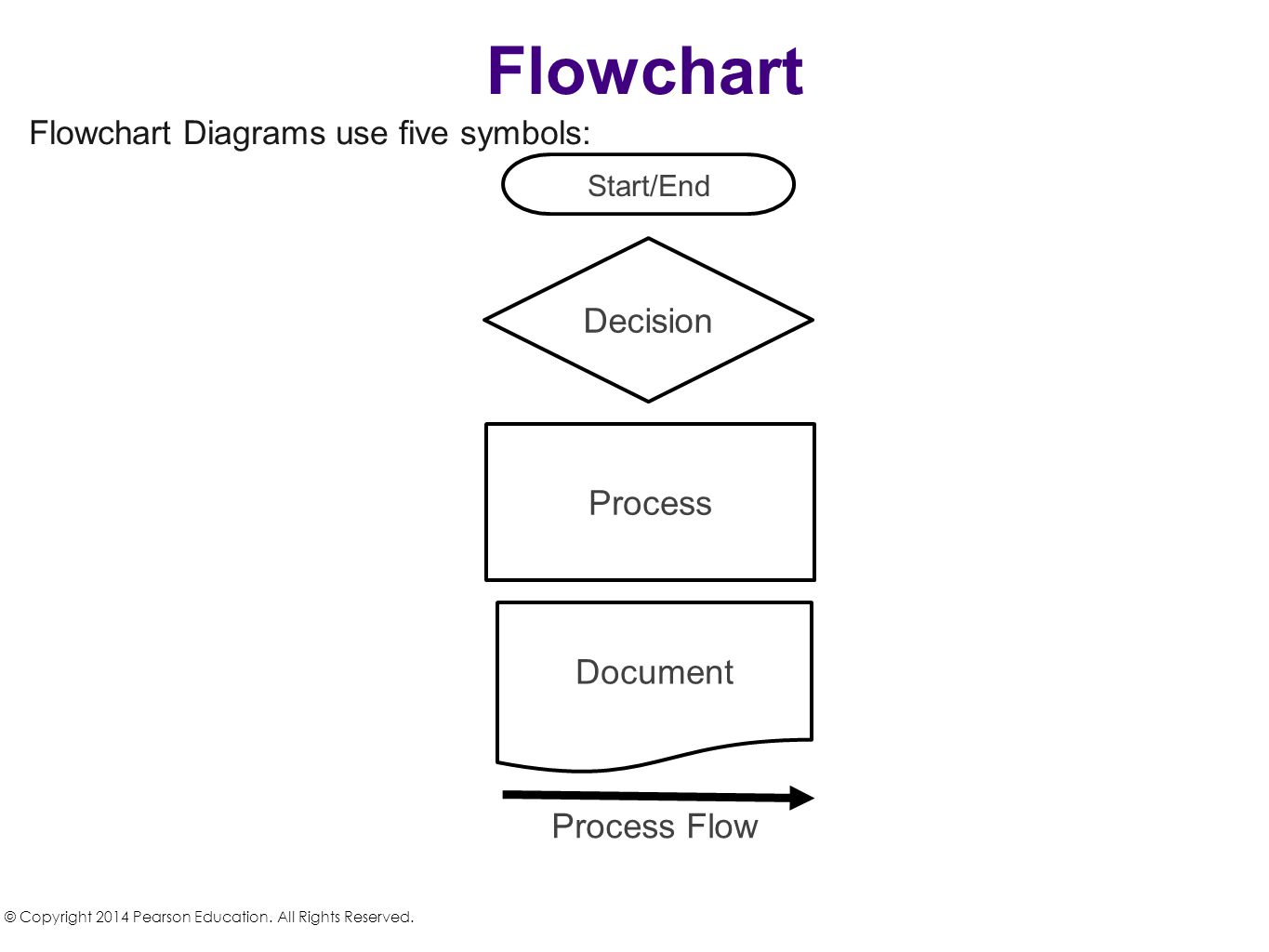 Accounting Systems Business Processes Chapter 4 Ppt Video Online Process Flow Diagram Uses Flowchart Decision Document