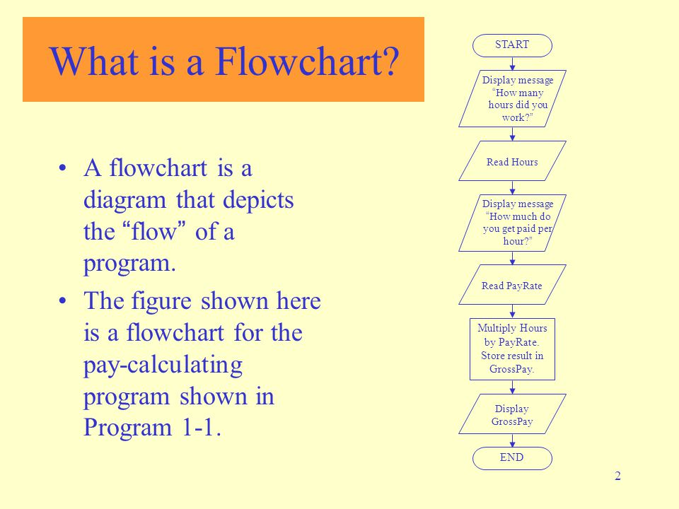 Introduction to Flowcharting - ppt video online download