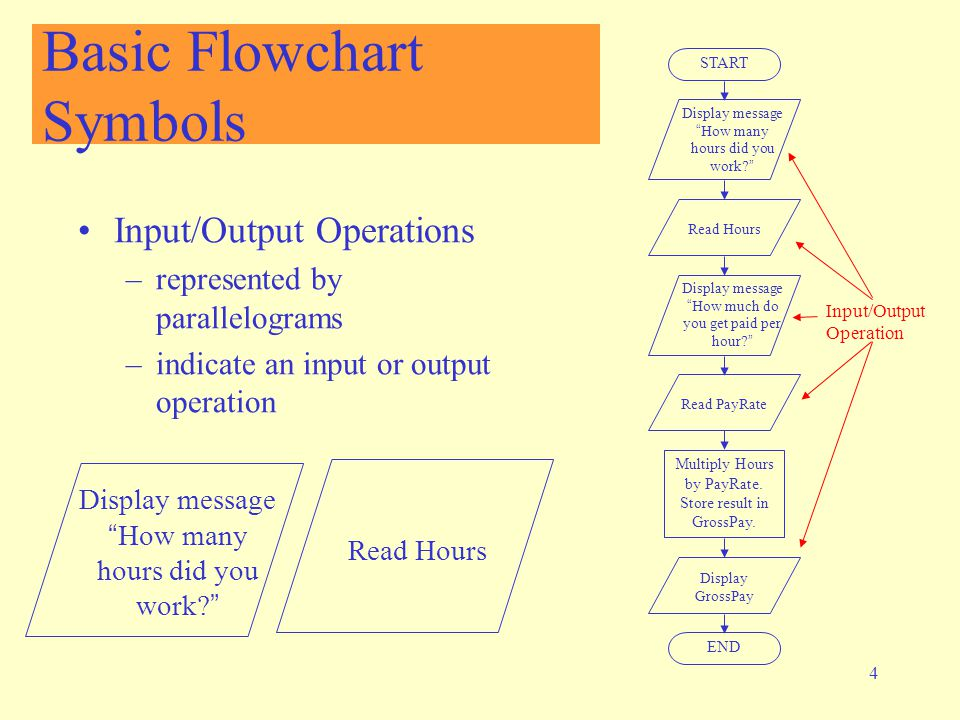Introduction To Flowcharting Ppt Video Online Download