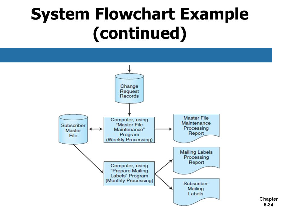 Chapter 6 documenting accounting information systems ppt video