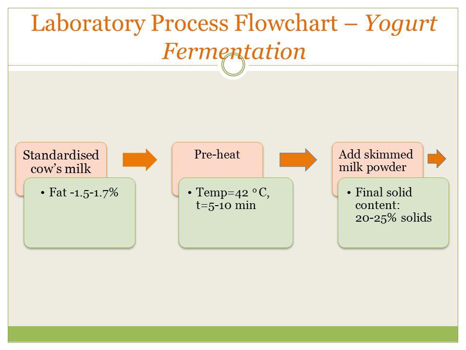 Yashorajvardhini nimbalkar ppt video online download laboratory process flowchart yogurt fermentation ccuart Image collections