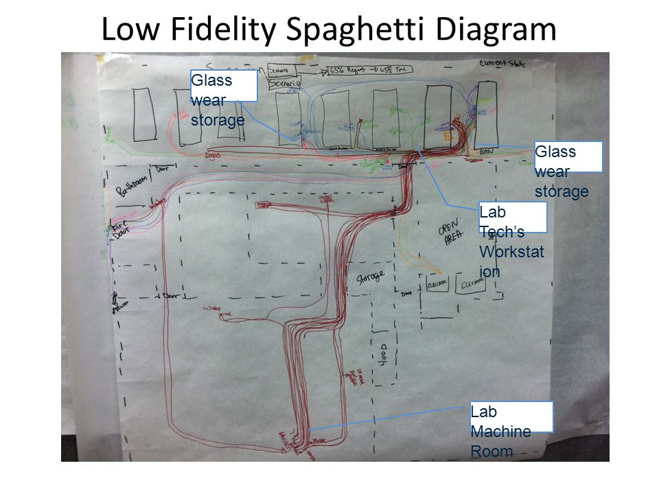 Understanding the current condition ppt video online download low fidelity spaghetti diagram ccuart Gallery