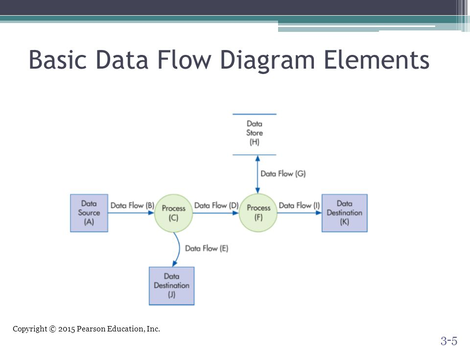 Systems documentation techniques ppt video online download 5 basic data flow diagram elements ccuart Gallery
