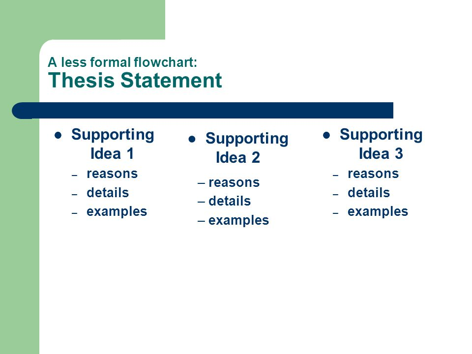 A less formal flowchart: Thesis Statement