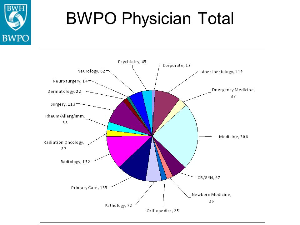 Brigham and Women's Physicians Organization Overview Center