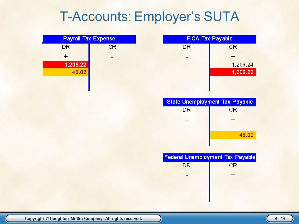 Employer Taxes Payments And Reports Ppt Download