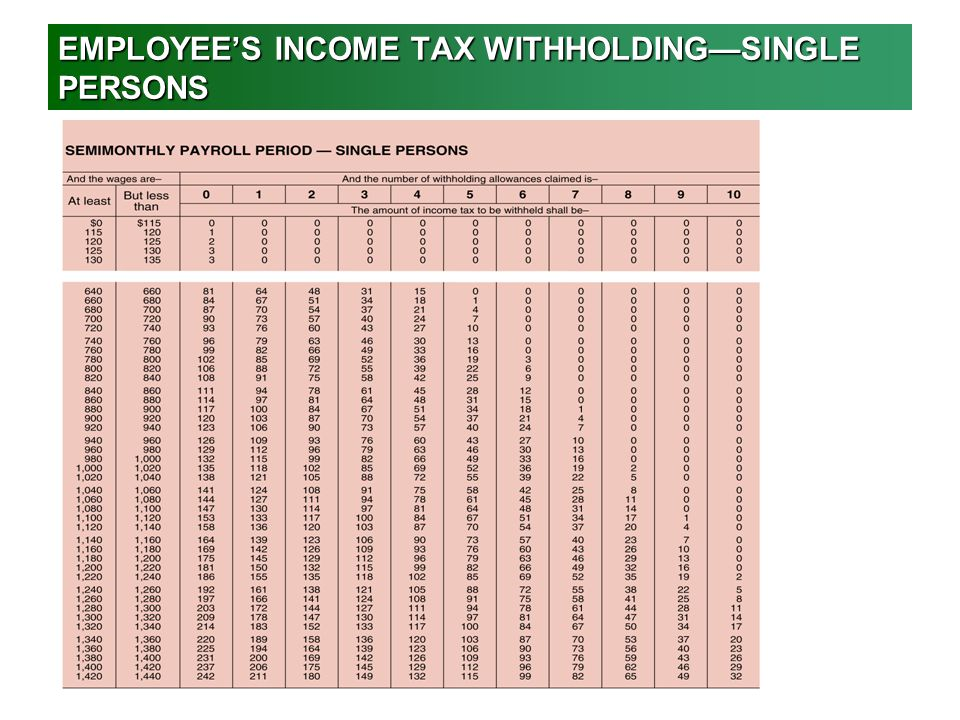 EMPLOYEE'S INCOME TAX WITHHOLDING—SINGLE PERSONS