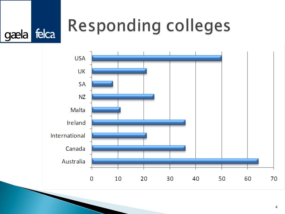 Responding colleges Good response from most countries.
