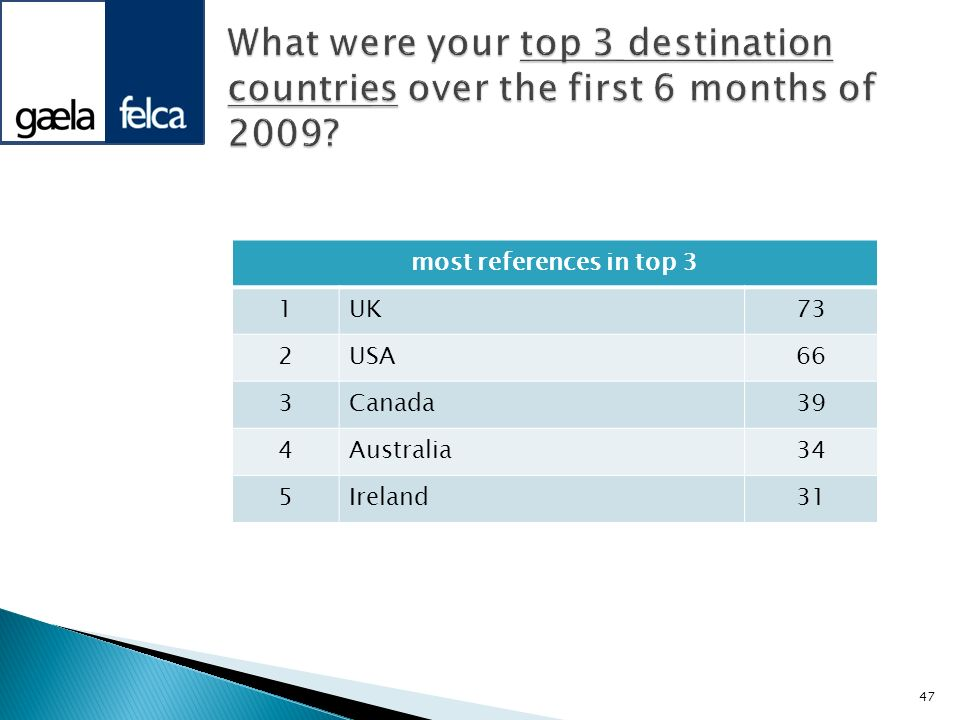 What were your top 3 destination countries over the first 6 months of 2009