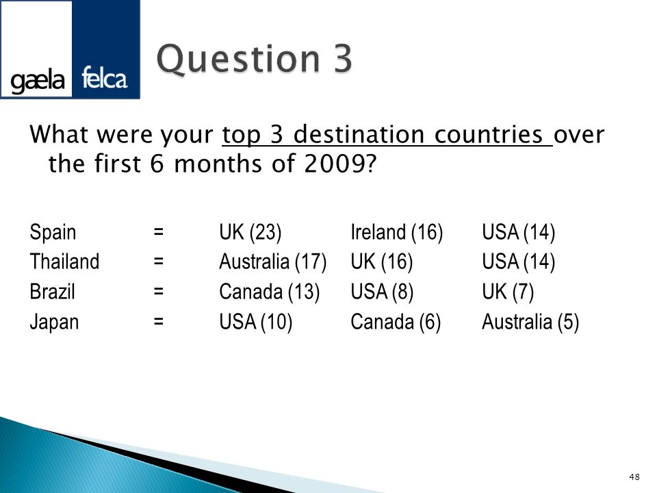 Question 3 What were your top 3 destination countries over the first 6 months of 2009 Spain = UK (23) Ireland (16) USA (14)