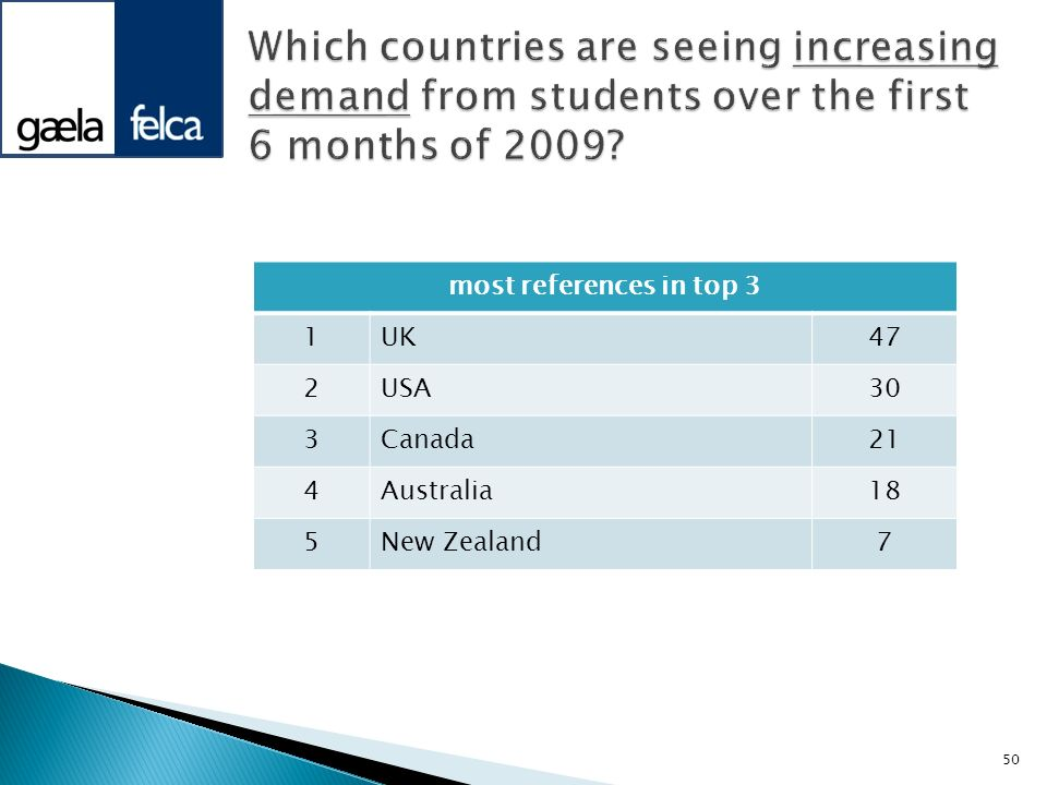 Which countries are seeing increasing demand from students over the first 6 months of 2009