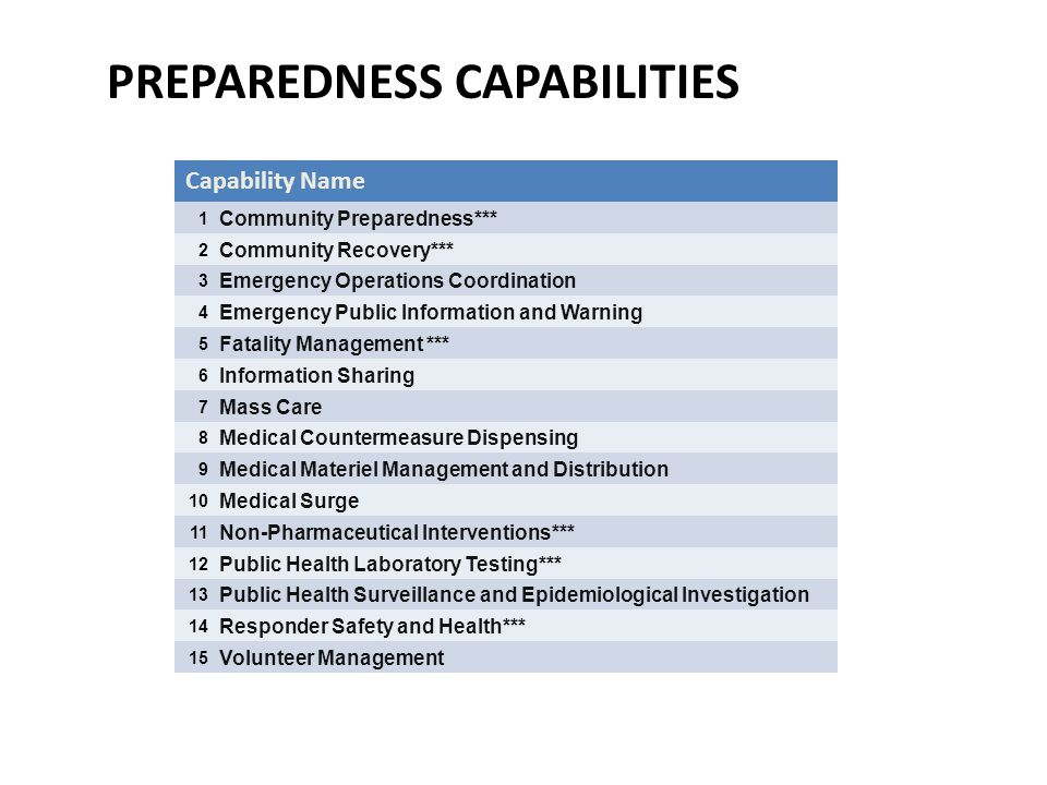 Preparedness Capabilities