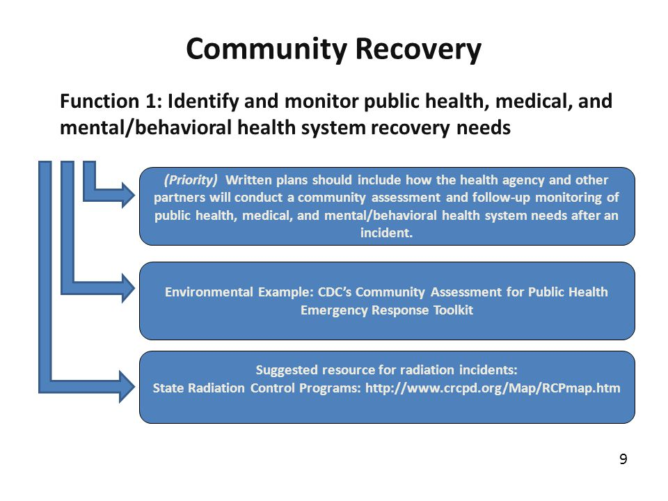 Community Recovery Function 1: Identify and monitor public health, medical, and mental/behavioral health system recovery needs.