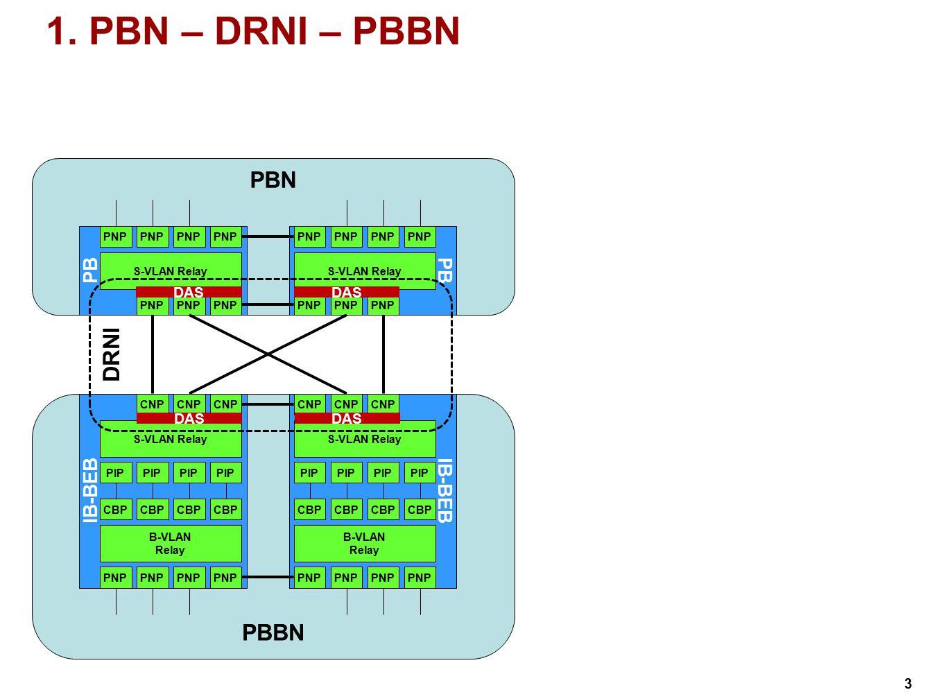 DRNI Examples, DAS position, MEP/MIP position - ppt video online ...