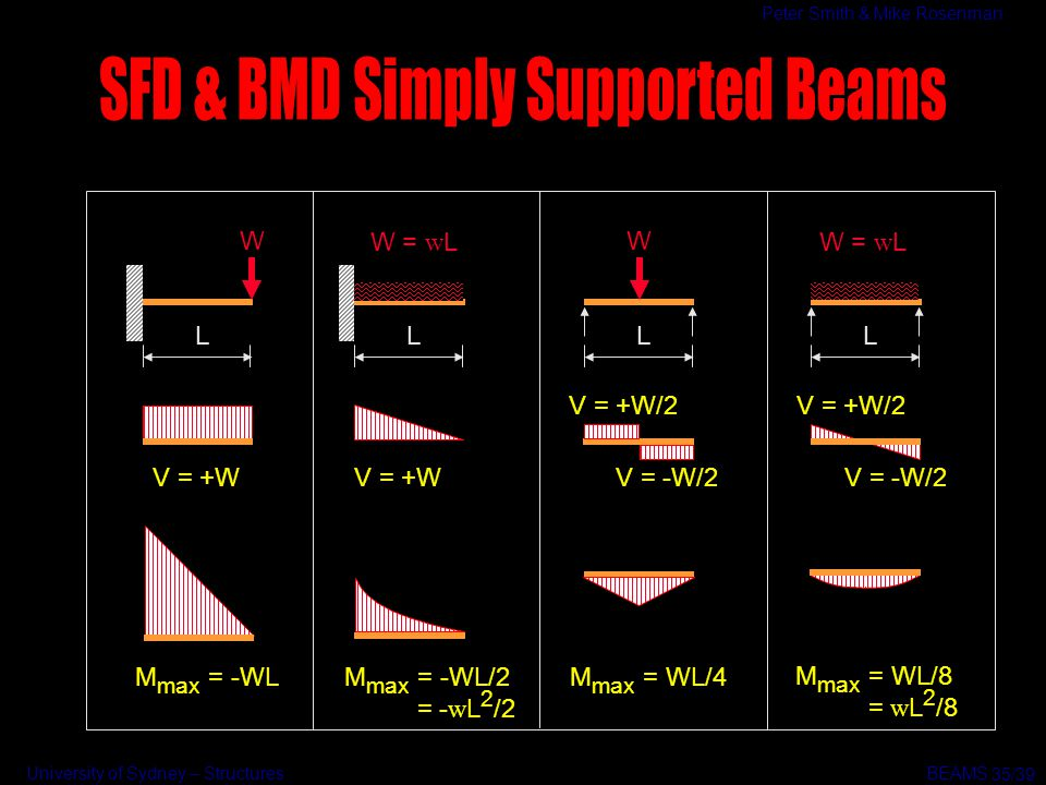 Beams Extremely common structural element - ppt video online