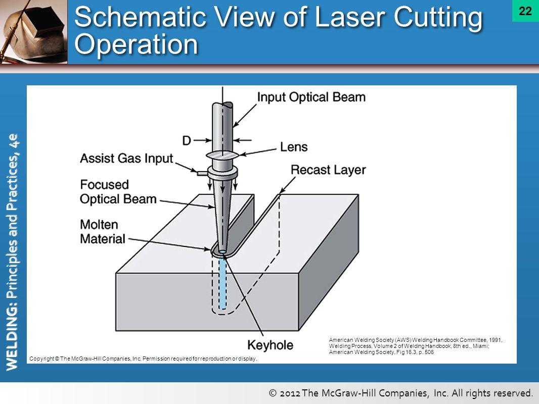 High Energy Beams And Related Welding Cutting Process Principles Diagram Of Schematic View Laser Operation