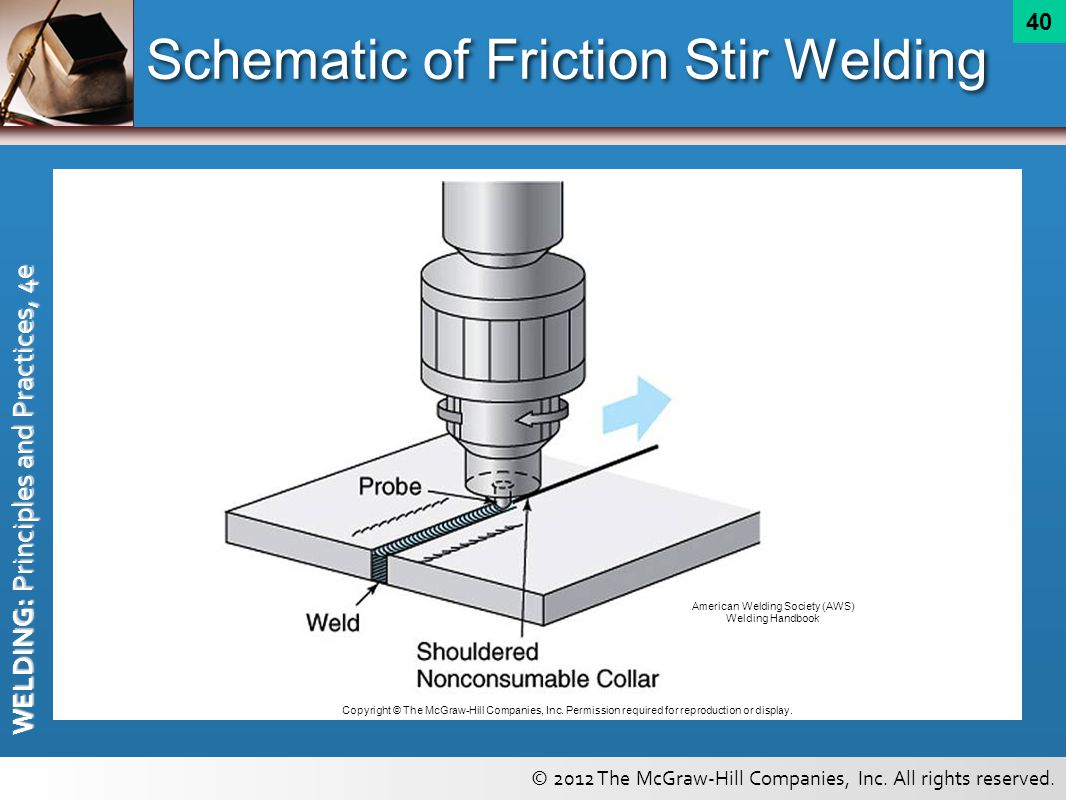 High Energy Beams And Related Welding Cutting Process Principles Diagram Of Schematic Friction Stir