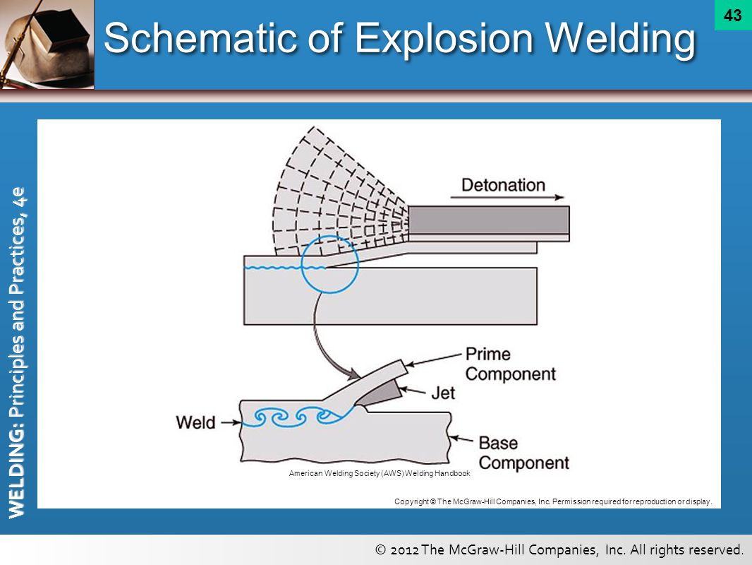 High Energy Beams And Related Welding Cutting Process Principles Diagram Of Schematic Explosion
