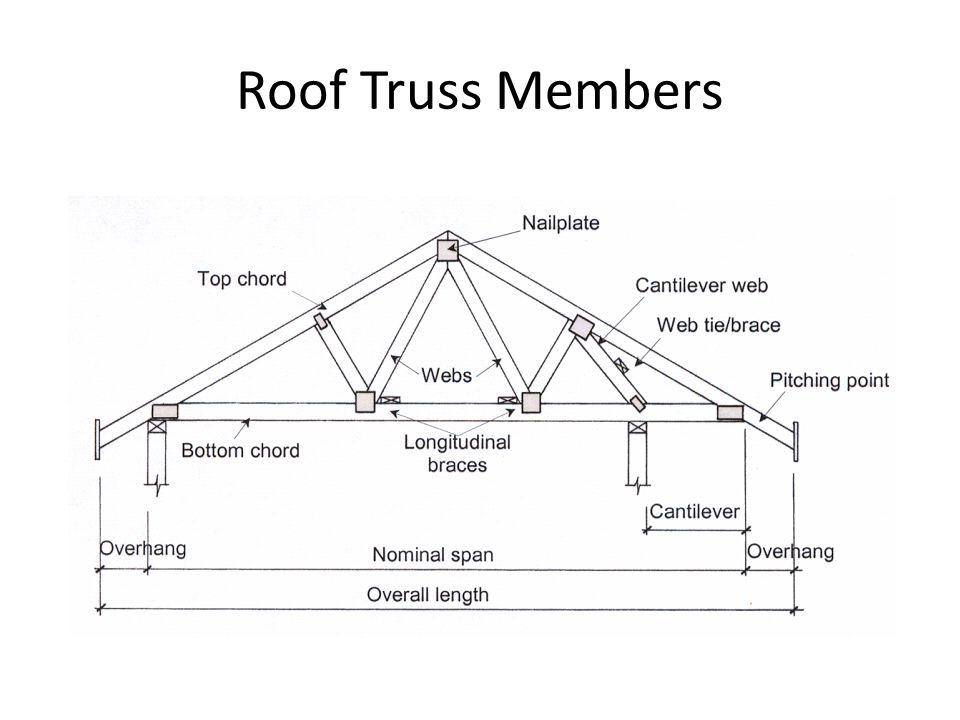 roof trusses ppt video online download rh slideplayer com roof truss design pdf roof truss design software