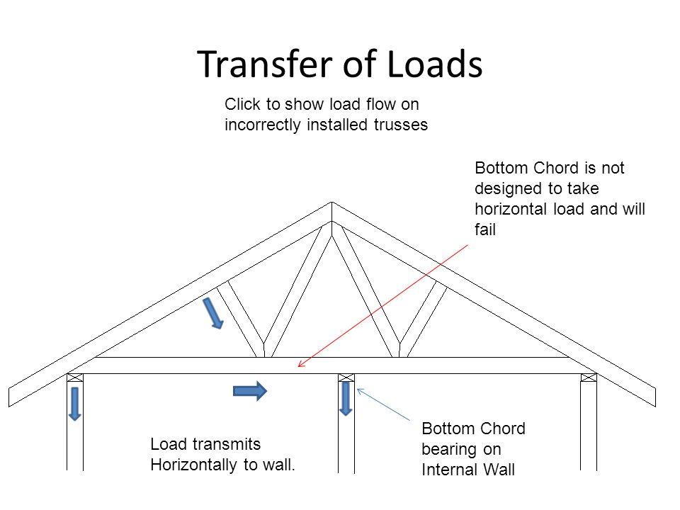 Roof Trusses Ppt Video Online Download