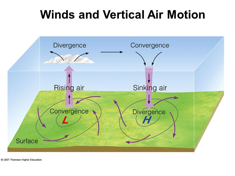 Winds and Vertical Air Motion