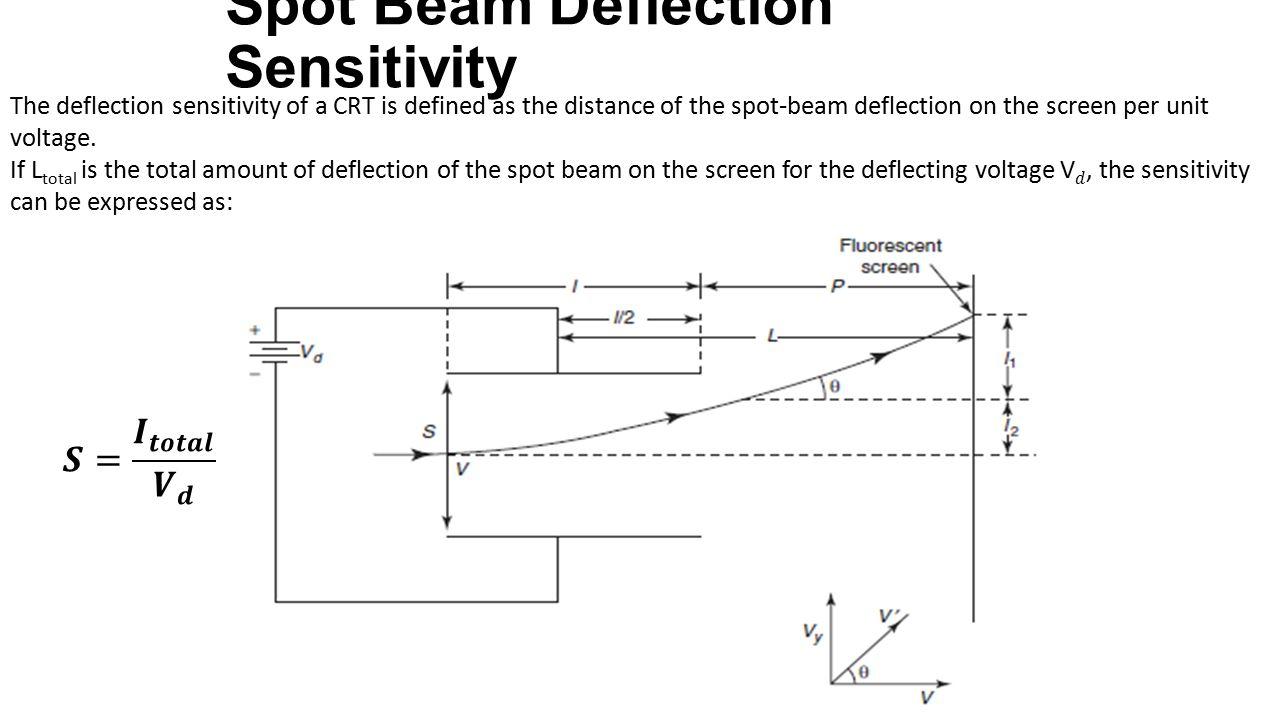 Oscilloscopes Introduction The Cathode Ray Tube Ppt Video Online Beam Deflection Diagram Spot Sensitivity