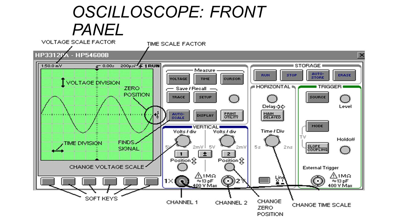 OSCILLOSCOPES Introduction The Cathode-Ray Tube - ppt video