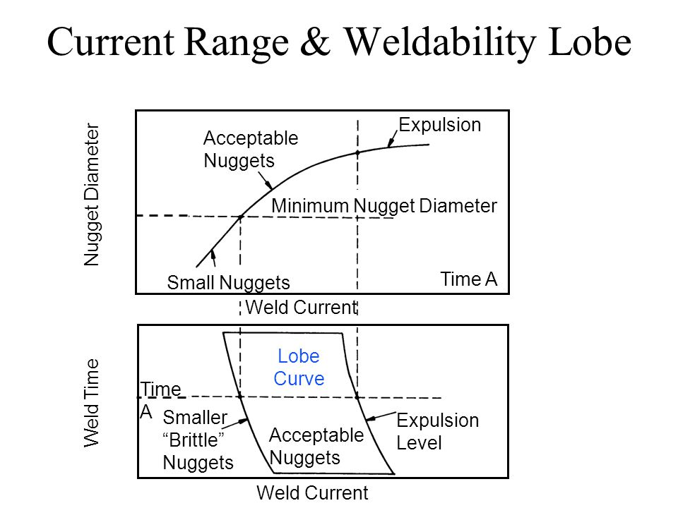 [GJFJ_338]  Quality and Performance - ppt download | Welding Lobe Diagram |  | SlidePlayer