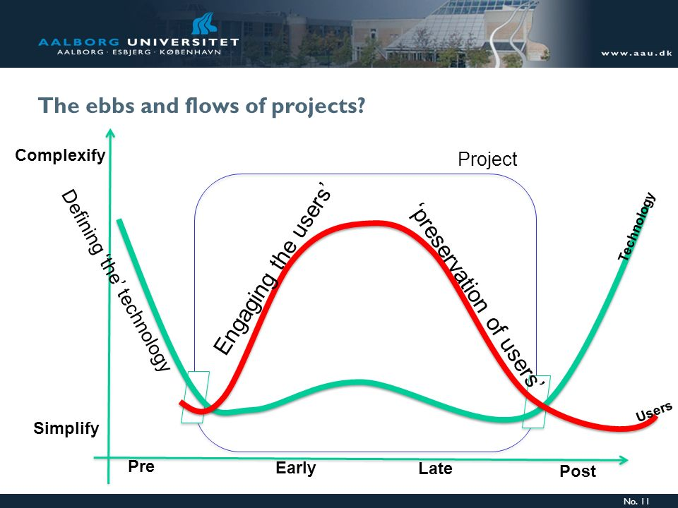 The ebbs and flows of projects