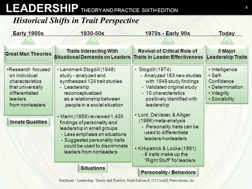 trait approach theory of leadership