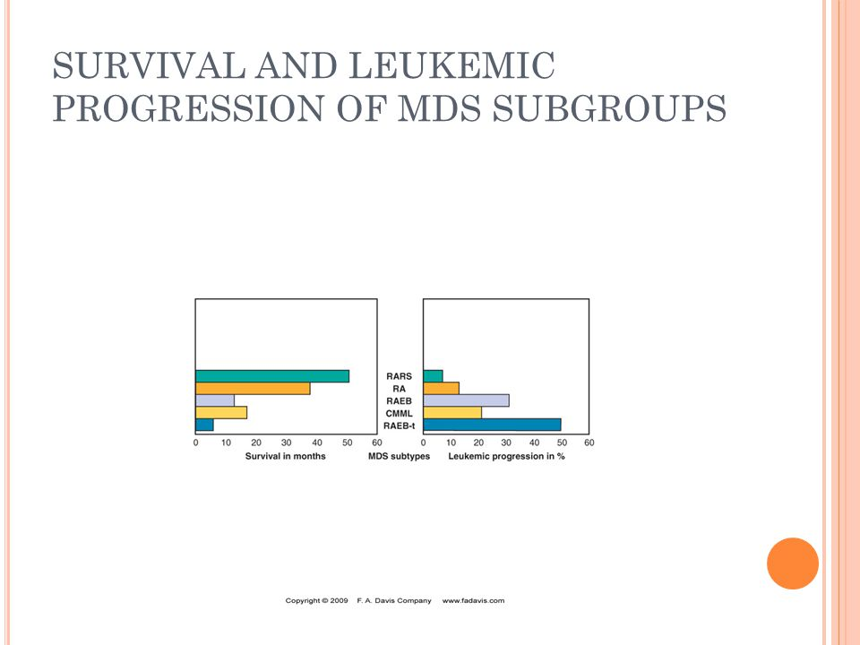SURVIVAL AND LEUKEMIC PROGRESSION OF MDS SUBGROUPS